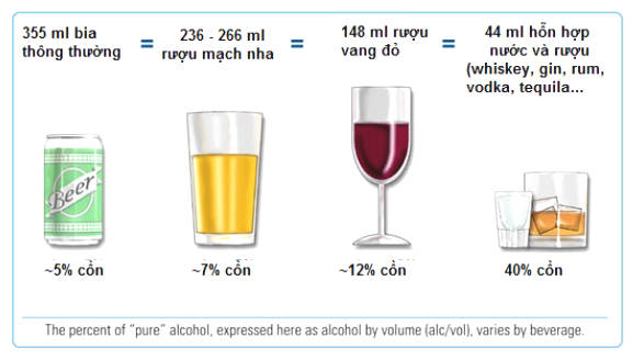 Benefits And Disadvantages Of Alcohol For Health