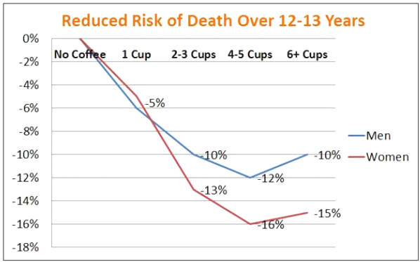 Coffee benefit or harm?